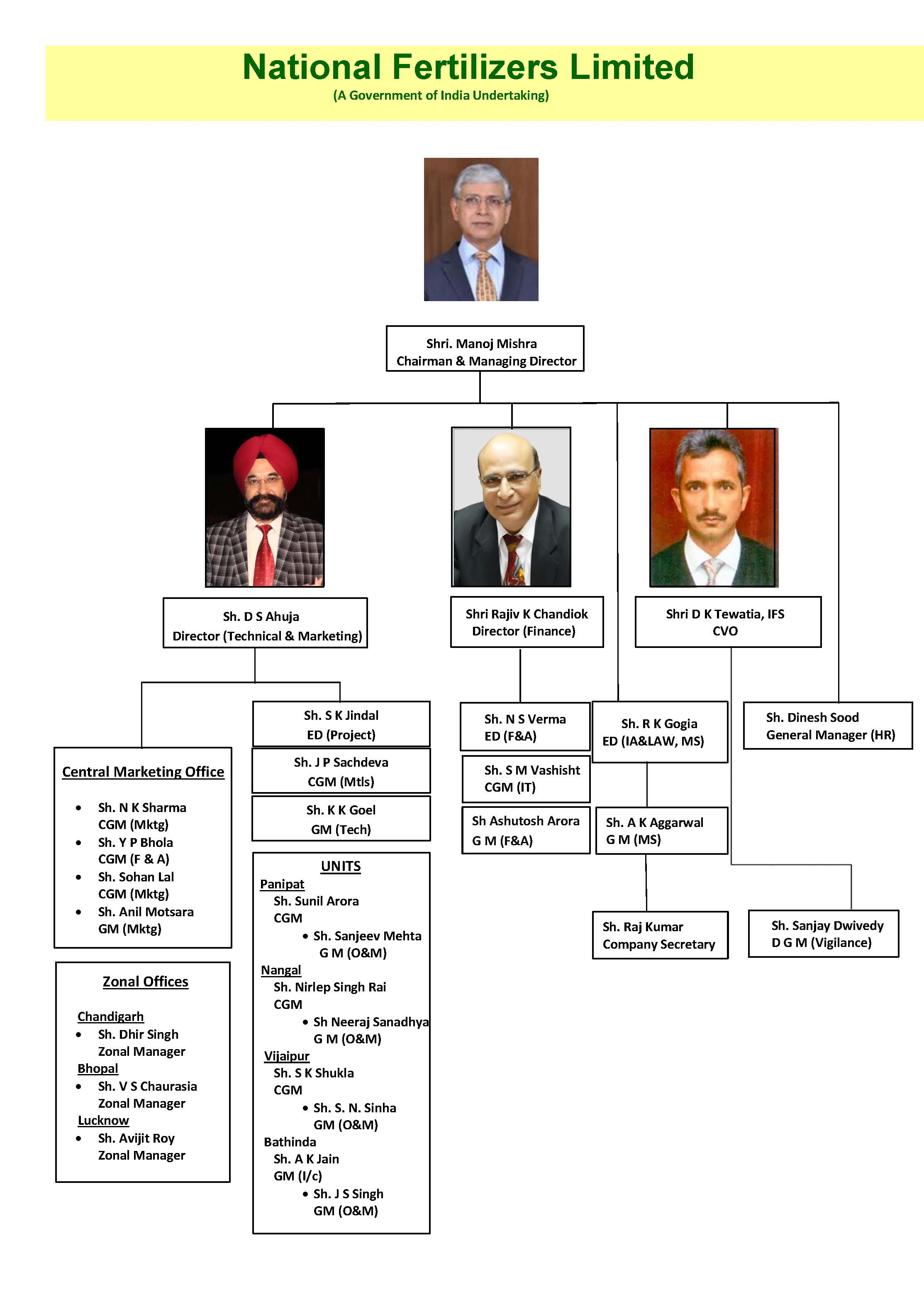 Organization Chart as on 30.5.2018