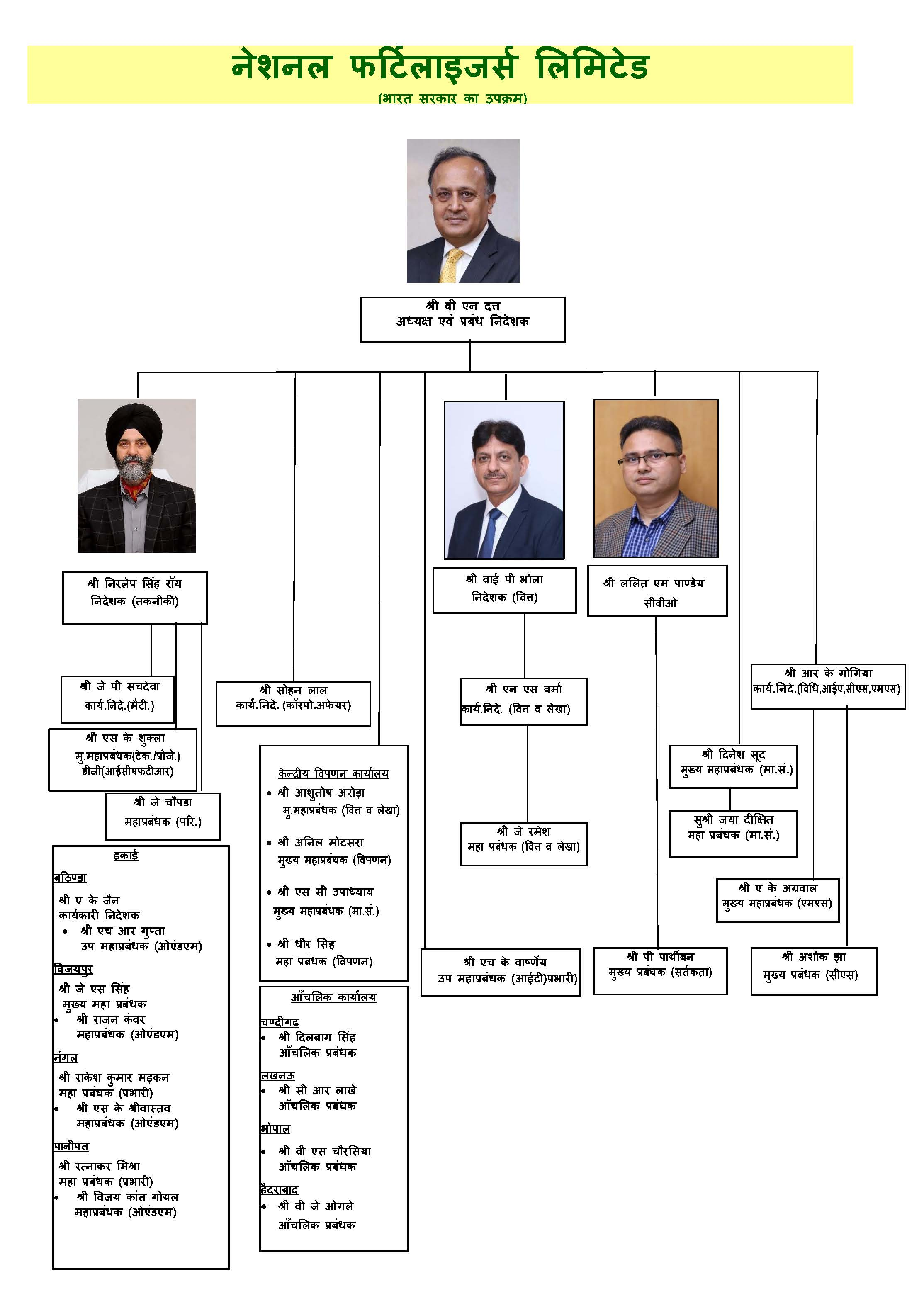 Organization Chart as on 26.11.2018